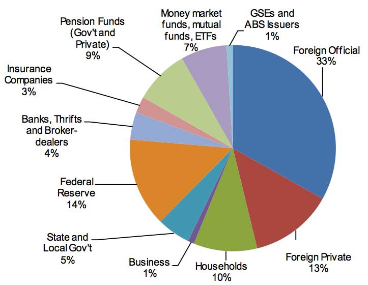 Chart from Société Générale showing who holds US Treasury debt