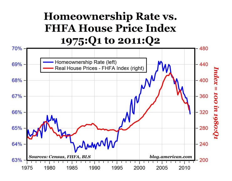 Homeownership Rate vs. FHFA Price Index via The Enterprise Blog